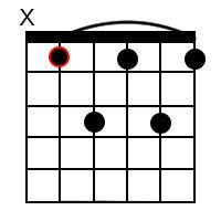 B Flat Dominant 7 Chord