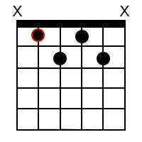 B♭ minor 7 ♭5 Chord
