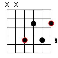 B Minor 6 Chord 3