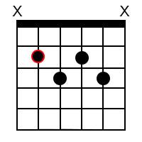 B minor 7 ♭5 Chord