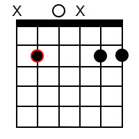 Minor add9 chords for the root of B