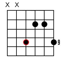 B Minor add9 Chord 2