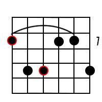 B Minor add9 Chord 3