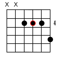 Major 7th chords for the root of B