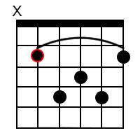 B Major 7 Chord