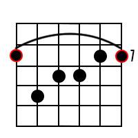 B Major 7th Chord Diagram