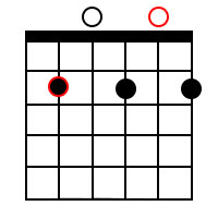 Minor dominant 7th chords for the root of B