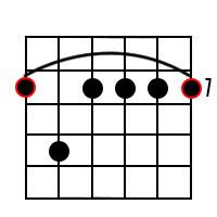 B Minor 7th Chord Diagram