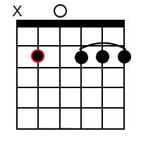 B Minor Dominant 9 Chord 1