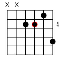 Minor/major 7th chords for the root of B