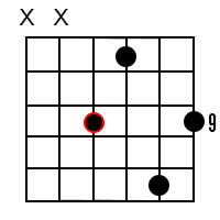 Minor major 9 chords for the root of B