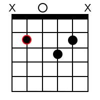 B Minor Major 9 Chord 2