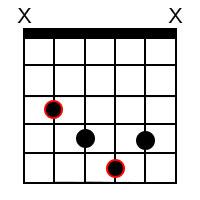 B Sharp diminished Chord