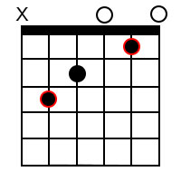Major chord forms for the root of C