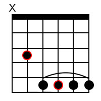Major 6 chord forms for the root of C
