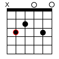Major add9 chords for the root of C