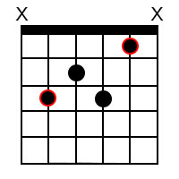 Dominant 7th chords for the root of C