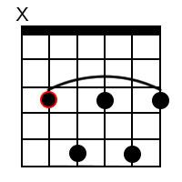 C7 Guitar Chord on 5th String