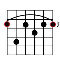 C Dominant 7th Chord Diagram