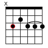 Dominant 9 chords for the root of C