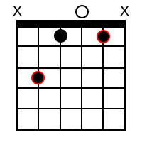 Minor chord forms for the root of C