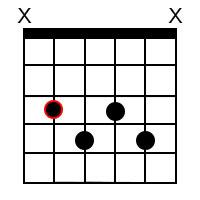 C minor 7 ♭5 Chord