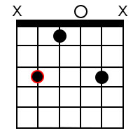 Minor add9 chords for the root of C