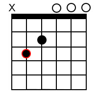 Major 7th chords for the root of C