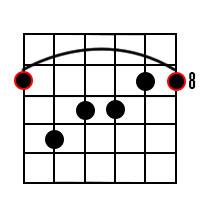 C Major 7th Chord Diagram