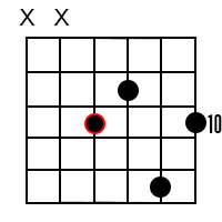 Major 9 chords for the root of C