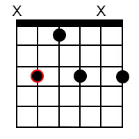 Minor dominant 7th chords for the root of C