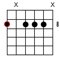 C Minor Dominant 7 Guitar Chord 4