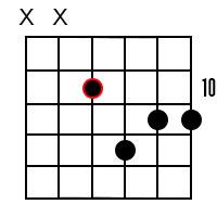 C Minor Dominant 7 Guitar Chord 6