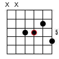 C Minor Dominant 7 Guitar Chord 3