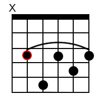 Cm7 Guitar Chord on 5th String