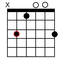 C minor Major 7th Chord