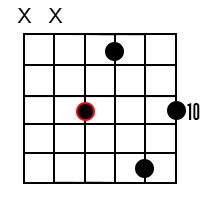 Minor major 9 chords for the root of C