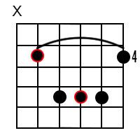 C Sharp Major Chord