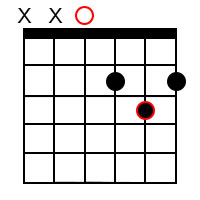 Major chord forms for the root of D