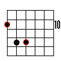 Power chord (fifth chord) forms for the root of D