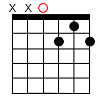 Dominant 7th chords for the root of D