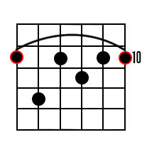 D Dominant 7th Chord Diagram