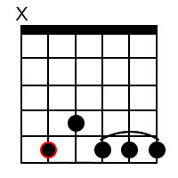 Dominant 9 chords for the root of D