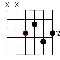 D Dominant 9 chord 2