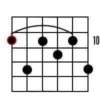 D Dominant 9 chord 3