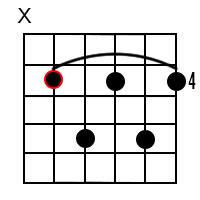 D Flat Dominant 7 Chord