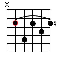 D Flat minor 7 Chord