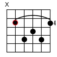 D Flat Major 7 Chord