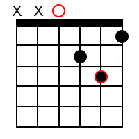 Minor chord forms for the root of D