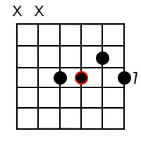 Minor 6 chords for the root of D